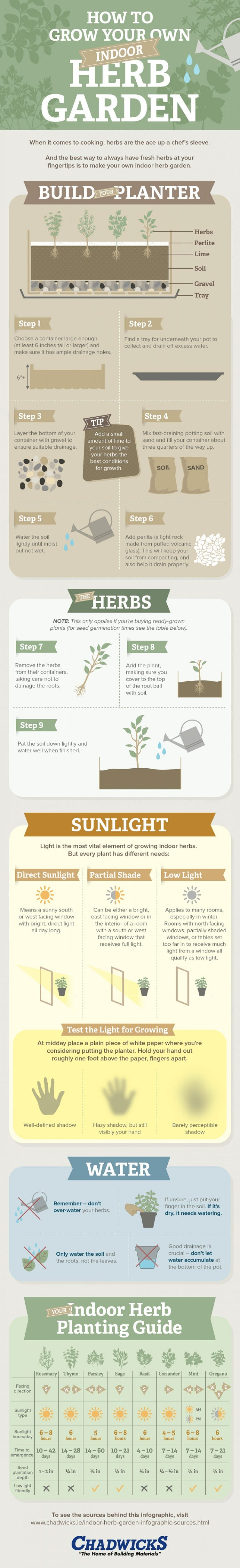 Grow Your Own Indoor Herb Garden 7 infographics thatll teach you everything about growing an indoor how to grow your own indoor herb garden workwithnaturefo